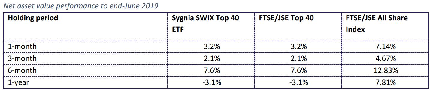 Sygnia Swix Historical performance