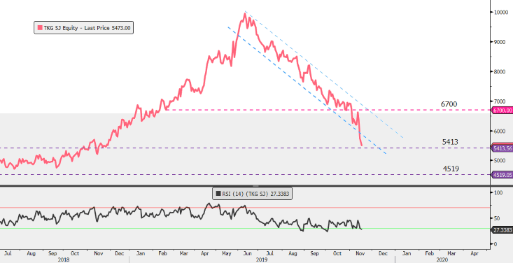 TKG Chart