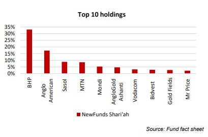 Top 10 Holdings Newfunds Shariah
