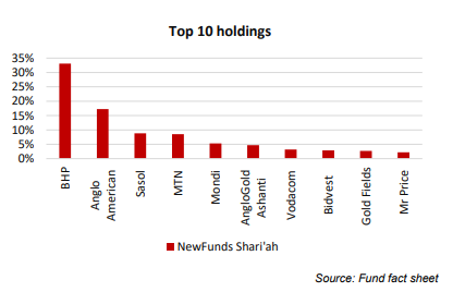 Top 10 Holdings-3