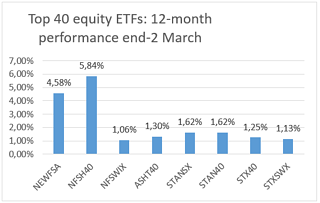 Top 40 Equity-1.png