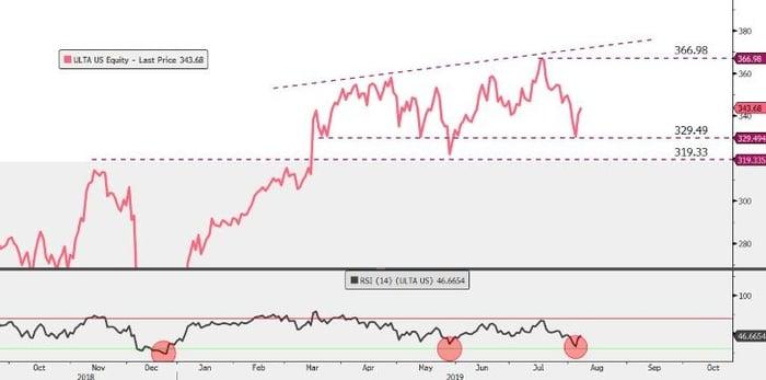ULTA-easyequities-chart