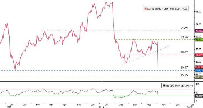 Under-Armour-chart-bloomberg