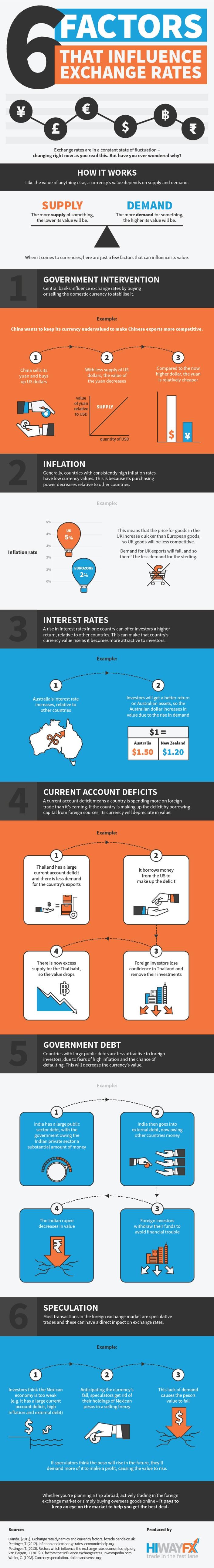 exchange-rates-infographic