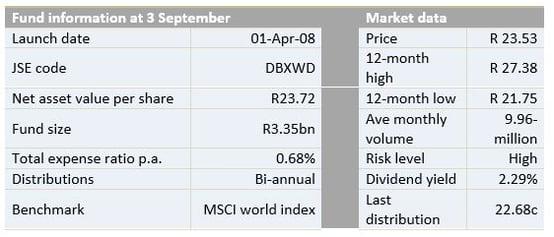 fund_info_dbx_world.jpg