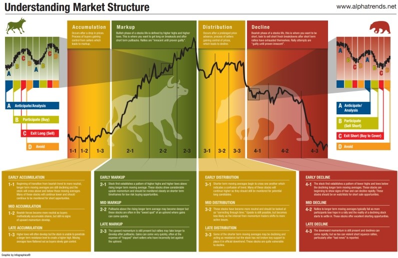 marketcycle