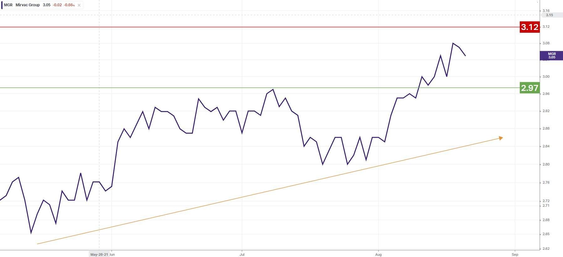 mgr chart