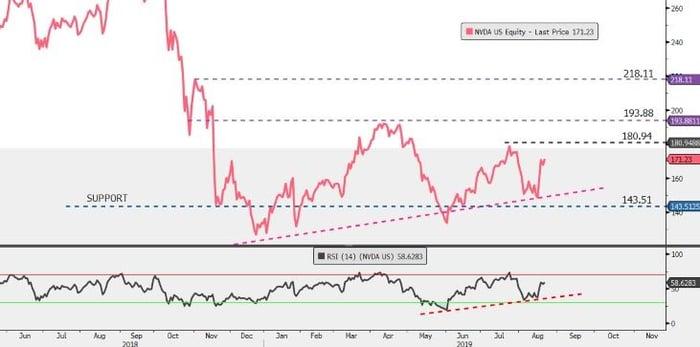 nvidia-easyequities-chart