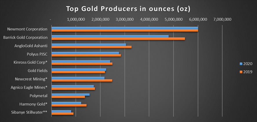 top10GoldProducers